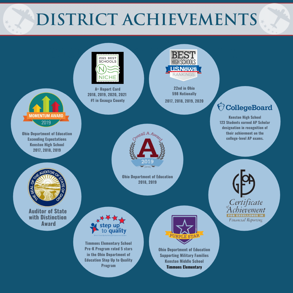 District Achievements